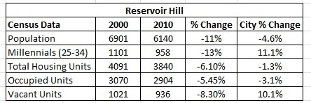 Reservoir Hill's trajectory is clear. The neighborhood can ascend, but new strategies are needed